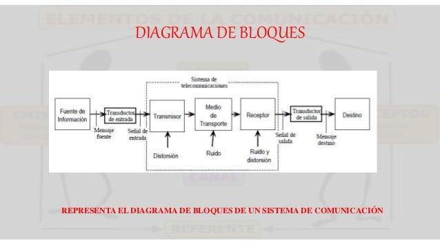 DIAGRAMA DE BLOQUES REPRESENTA EL DIAGRAMA DE BLOQUES DE UN SISTEMA DE COMUNICACIÓN
