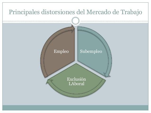 Principales distorsiones del Mercado de Trabajo Subempleo Exclusión LAboral Empleo
