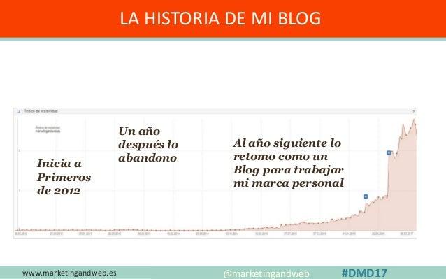LA HISTORIA DE MI BLOG www.marketingandweb.es #SEO2015 @marketingandweb @semrush@marketingandweb #DMD17 Inicia a Primeros ...