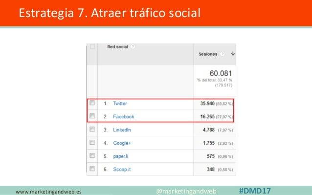 www.marketingandweb.es Estrategia 7. Atraer tráfico Social ✓ Aumenté de 8 a 16 los tweets publicados cada día. (+1.000 men...