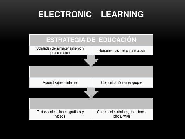 ELECTRONIC LEARNING Textos, animaciones, graficas y videos Correos electrónicos, chat, foros, blogs, wikis Aprendizaje en ...