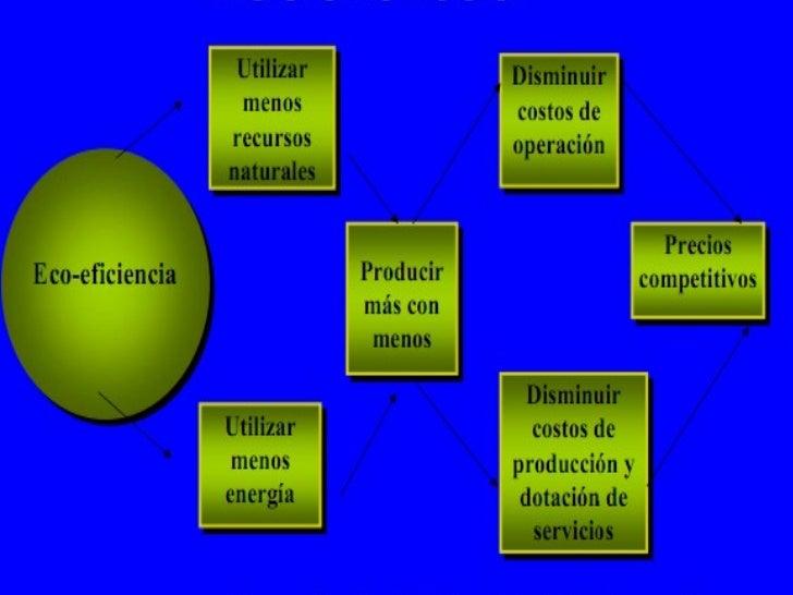 ECOEFICIENCIA Slide 3