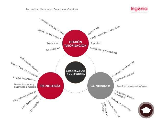 Formación y  Desarrollo | Soluciones y Servicios | Contenidos • Learning by Doing, enfocados a la adquisición de...