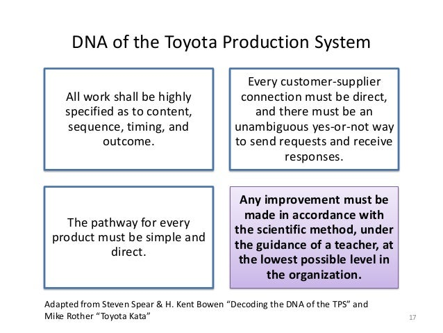 14 principios toyota tps Fig12 14 principles of 4p 1p: principle 14: become a learning toyota production system (ref:the toyota way- jeffery k liker.