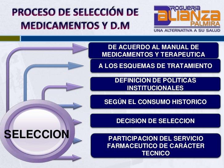 Procesos y procedimientos del servicio farmaceutico Manual de procesos y procedimientos de una empresa de alimentos