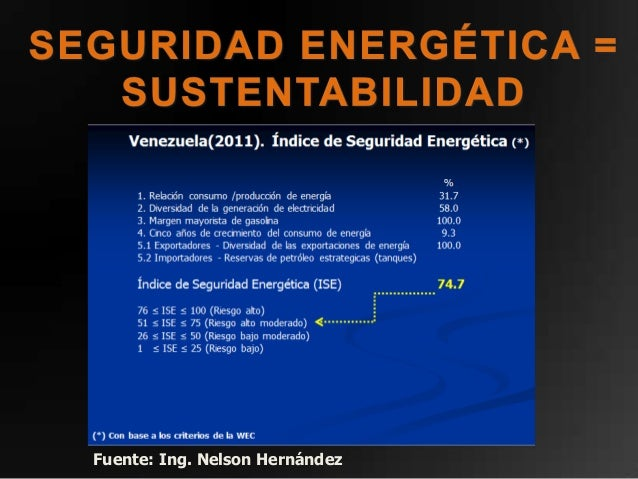 Fuente: Ing. Nelson Hernández