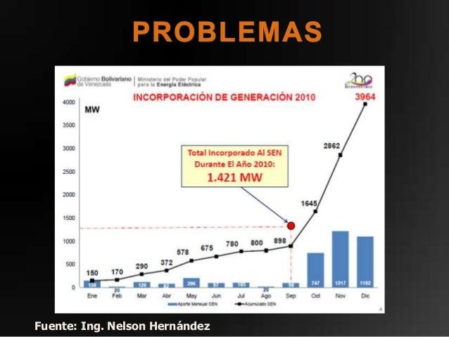 MODIFICACIÓN DE LA RUTINA DIARIA DELOS VENEZOLANOS      RETRASO ECONÓMICO NACIONAL           PÉRDIDAS MATERIALES          ...