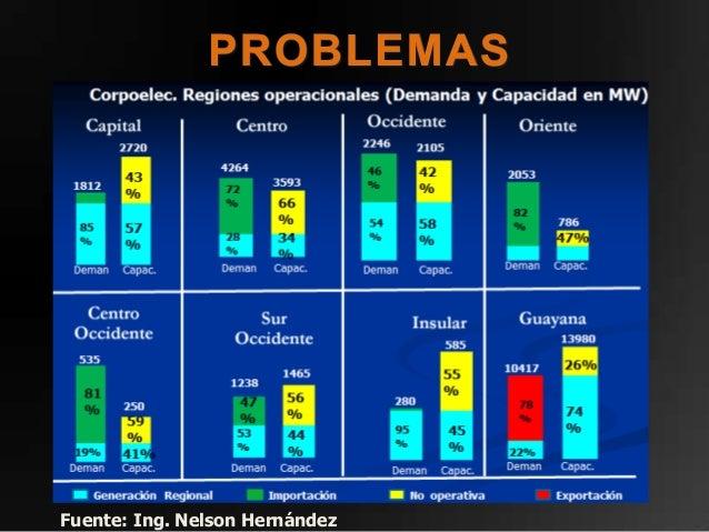 En la región, Venezuela es el país con menos proyectos significativos de energías renovablesy no contempla metas a alcanza...