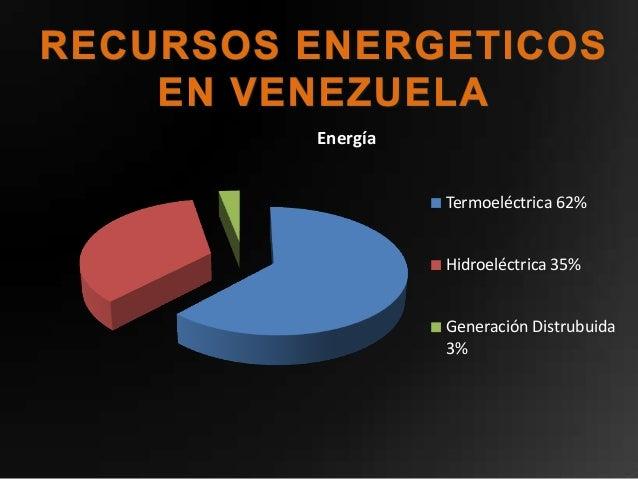 Energía          Termoeléctrica 62%          Hidroeléctrica 35%          Generación Distrubuida          3%