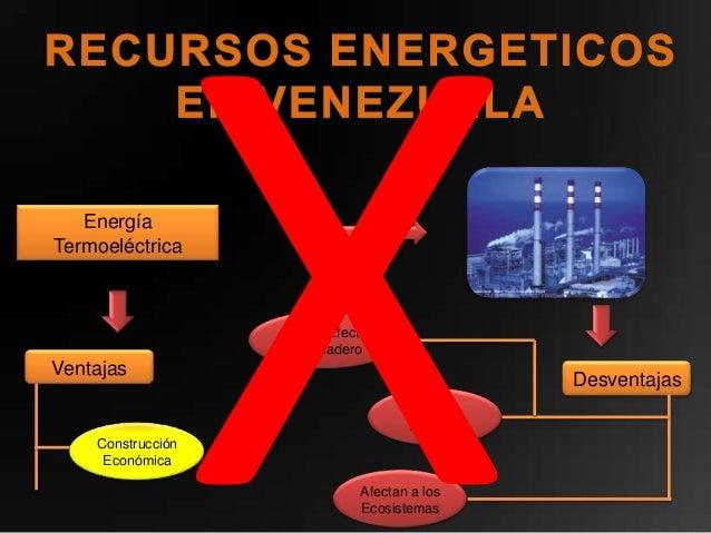EnergíaTermoeléctrica                   Gases Efecto                   InvernaderoVentajas                                ...