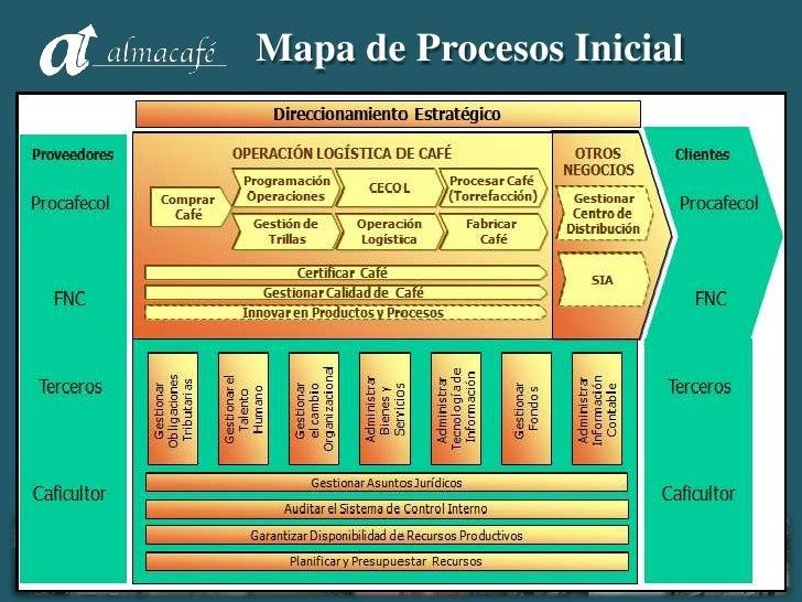 Modelo de Gestión del Conocimiento - Almacafé