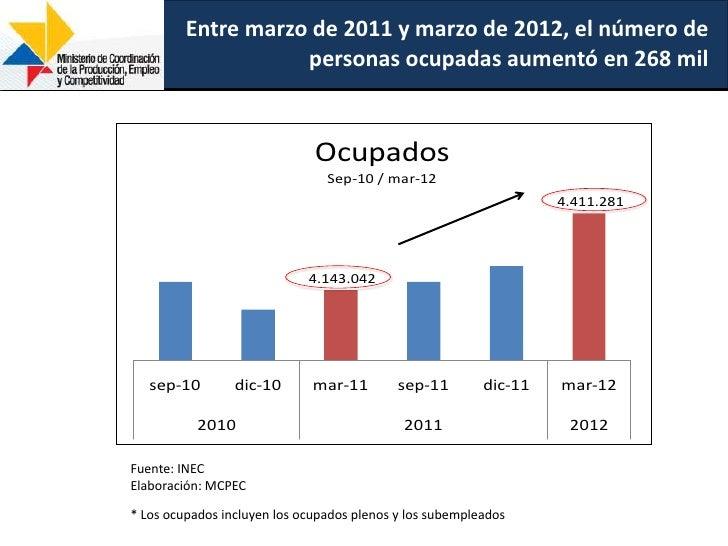 Entre marzo de 2011 y marzo de 2012, el número de                    personas ocupadas aumentó en 268 mil                 ...