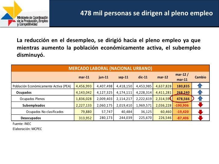 478 mil personas se dirigen al pleno empleo  La reducción en el desempleo, se dirigió hacia el pleno empleo ya que  mientr...