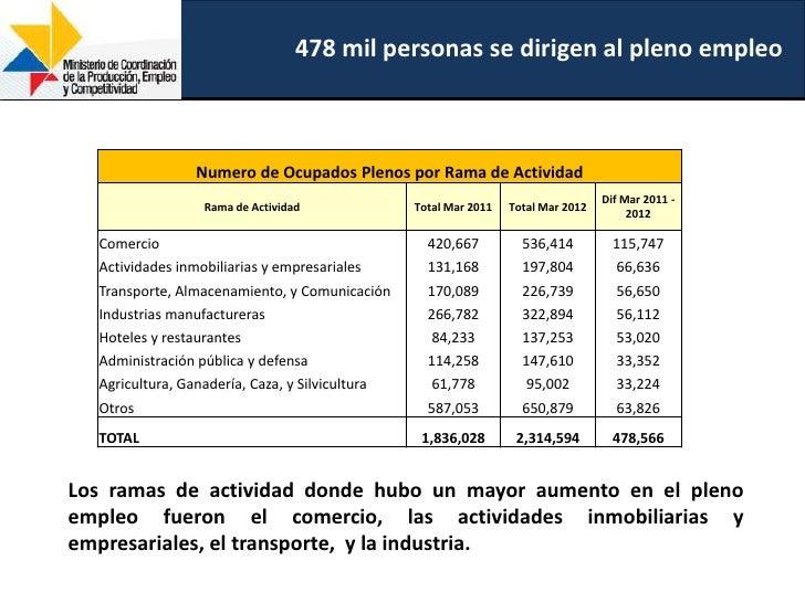 478 mil personas se dirigen al pleno empleo                 Numero de Ocupados Plenos por Rama de Actividad               ...