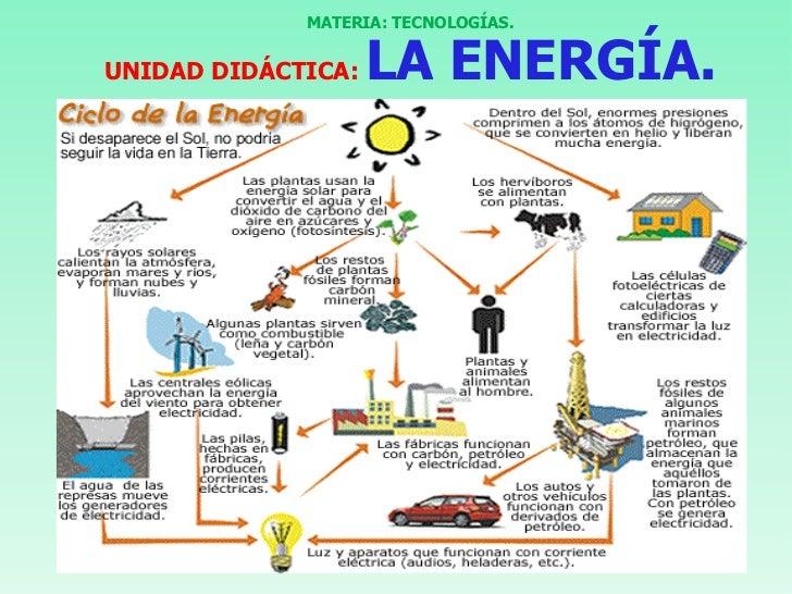 MATERIA: TECNOLOGÍAS.UNIDAD DIDÁCTICA:   LA ENERGÍA.