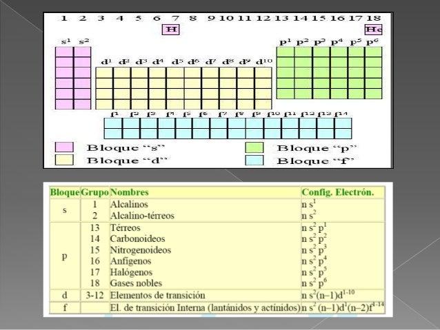 Presentacion en power point tabla peridica y enlaces qumicos urtaz Choice Image