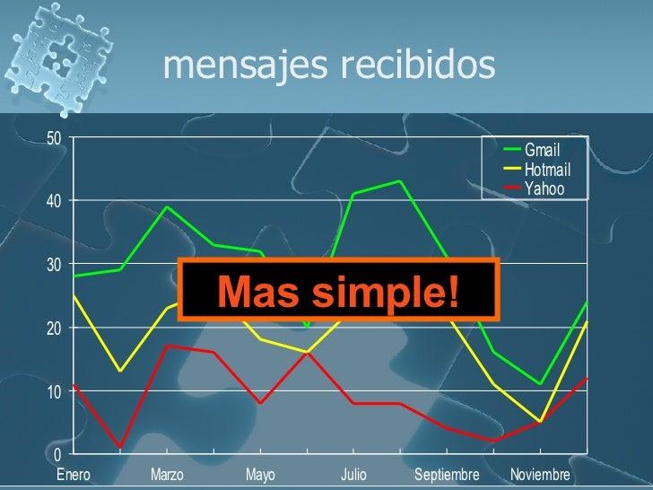 mensajes recibidos Mas simple!