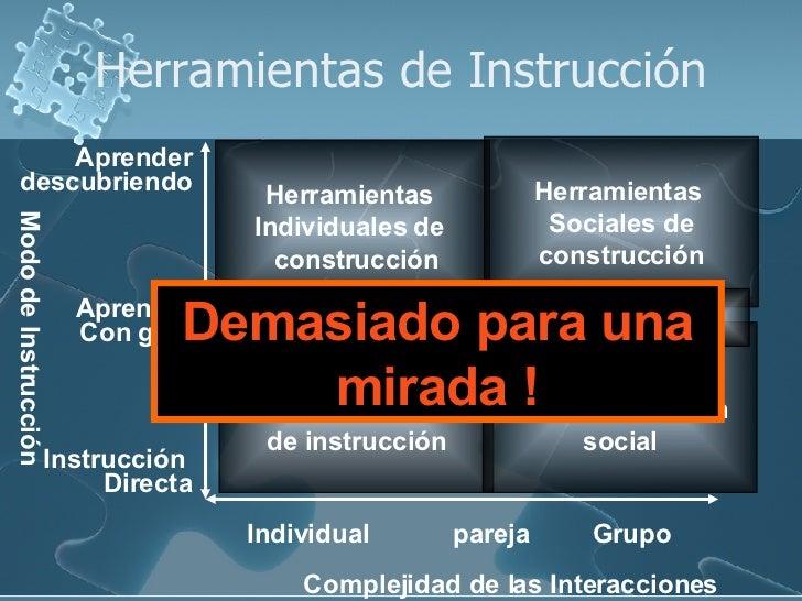 Herramientas de Instrucción Complejidad de las Interacciones Modo de Instrucción  Individual pareja Grupo Instrucción  Dir...