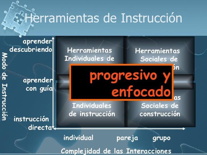 Herramientas de Instrucción Complejidad de las Interacciones Modo de Instrucción individual pareja grupo instrucción  dire...