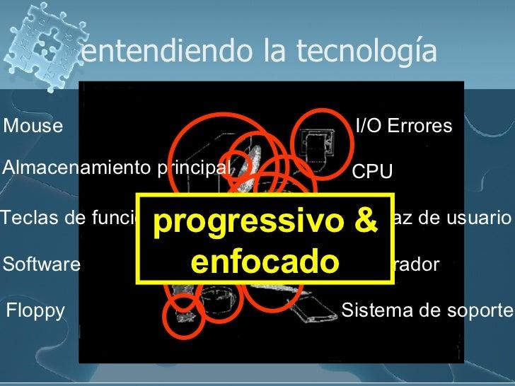 entendiendo la tecnología Floppy  Interfaz de usuario CPU I/O Errores Sistema de soporte Software Mouse Depurador Teclas d...