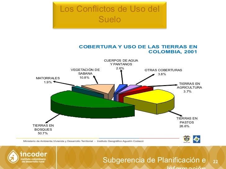 Presentaciones seminario abc de la pol tica de tierras for 4 usos del suelo en colombia