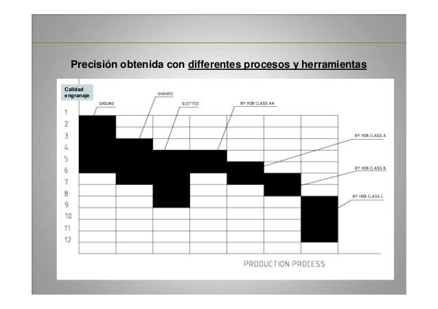 25 Precisión obtenida con differentes procesos y herramientas Calidad engranaje
