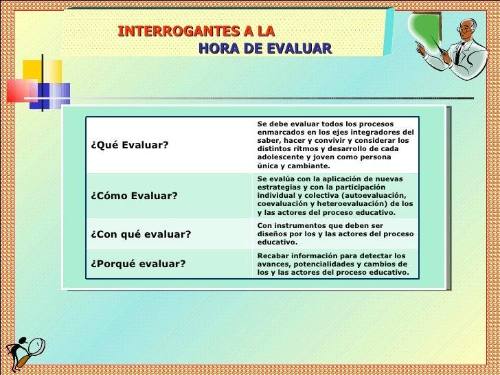 INTERROGANTES A LA  HORA DE EVALUAR ¿Qué Evaluar? Se debe evaluar todos los procesos enmarcados en los ejes integradores d...