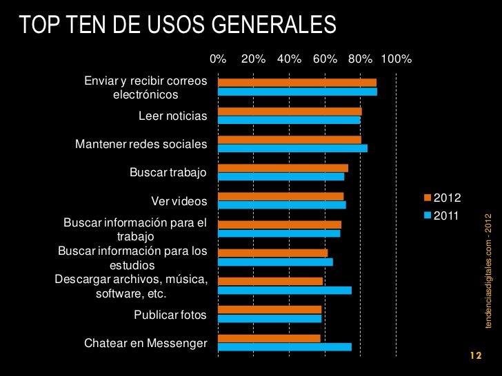 TOP TEN DE USOS GENERALES                                  0%   20% 40% 60% 80% 100%       Enviar y recibir correos       ...