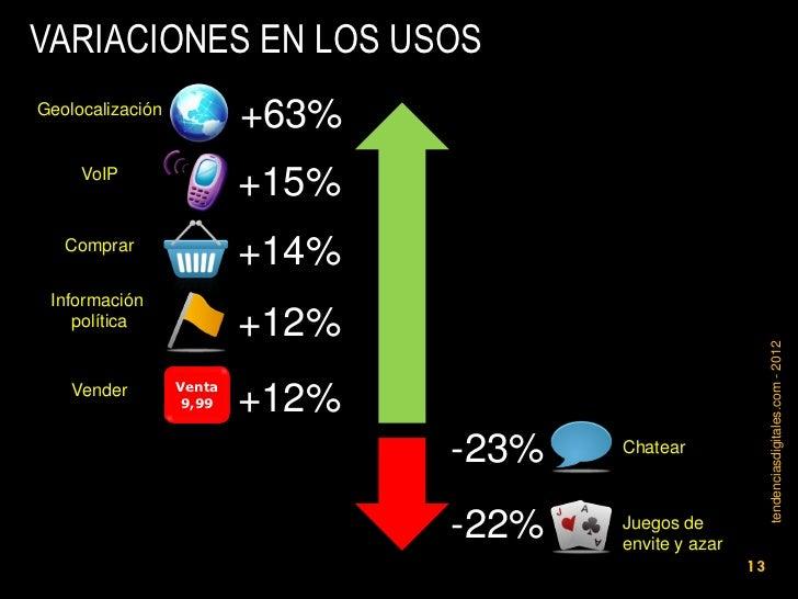 VARIACIONES EN LOS USOSGeolocalización                          +63%     VoIP                          +15%   Comprar     ...