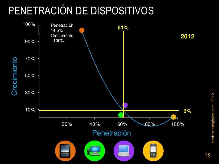 PENETRACIÓN DE DISPOSITIVOS              100%        Penetración:                          14,5%                          ...