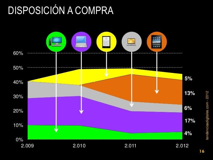 DISPOSICIÓN A COMPRA60%50%                                  5%40%                                             tendenciasdi...