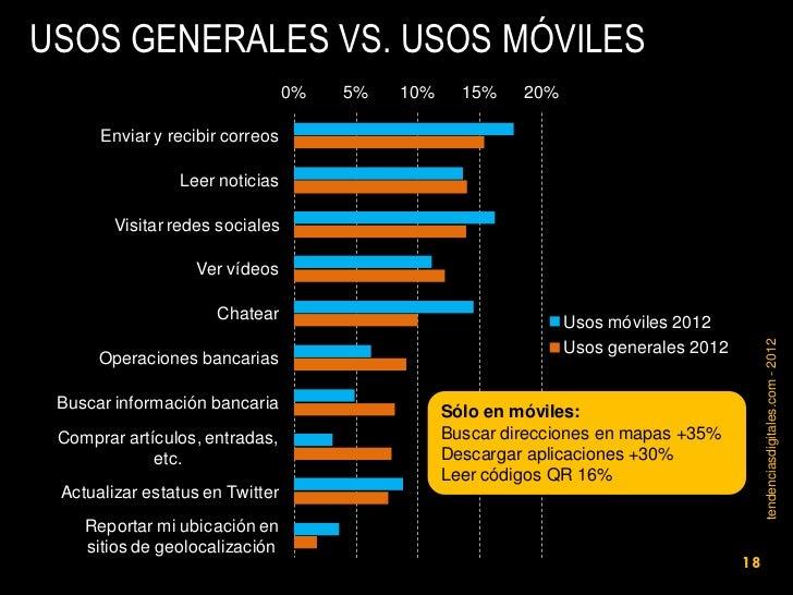 USOS GENERALES VS. USOS MÓVILES                                 0%   5%   10%     15%    20%      Enviar y recibir correos...