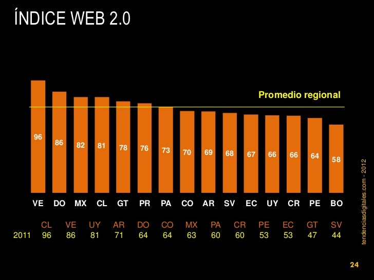 ÍNDICE WEB 2.0                                                                       Promedio regional       96           ...