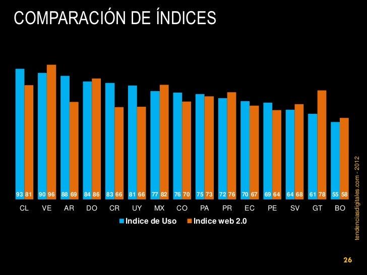 COMPARACIÓN DE ÍNDICES                                                                                                    ...