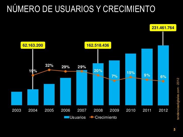 NÚMERO DE USUARIOS Y CRECIMIENTO                                                                             231.461.764  ...