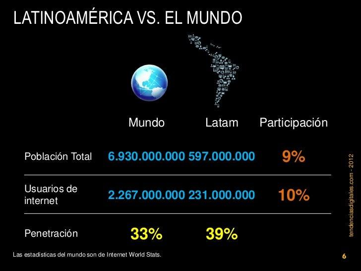 LATINOAMÉRICA VS. EL MUNDO                                          Mundo           Latam   Participación    Población Tot...