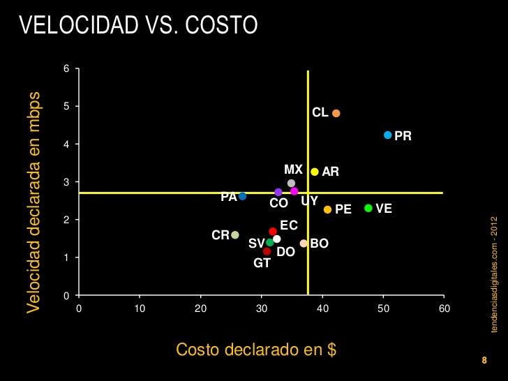 VELOCIDAD VS. COSTO                              6Velocidad declarada en mbps                              5              ...