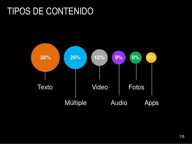 TIPOS DE CONTENIDO  38%  26%  Texto  12%  9%  Video Múltiple  8%  6%  Fotos Audio  Apps  10