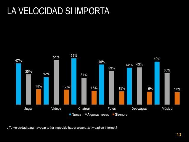 LA VELOCIDAD SI IMPORTA  53%  51% 47%  49%  46% 42%  43%  39% 35%  32%  31%  18%  Jugar  36%  17%  Videos  16%  Chatear  N...