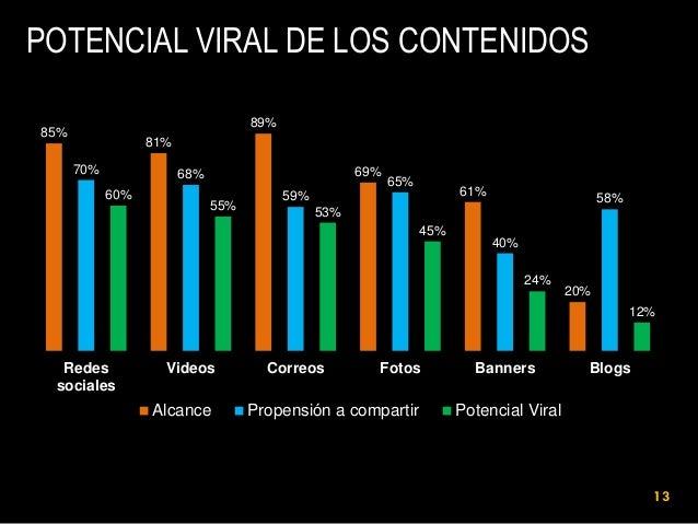 POTENCIAL VIRAL DE LOS CONTENIDOS 89%  85%  81%  70%  69%  68% 60%  55%  65%  61%  59%  58%  53%  45%  40% 24%  20% 12%  R...