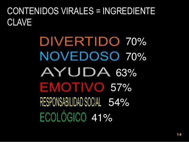 CONTENIDOS VIRALES = INGREDIENTE CLAVE 1 2 3 4  5 6  70% 70% 70% 70% 63% 63% 57% 57% 54% 54% 41% 41% 14