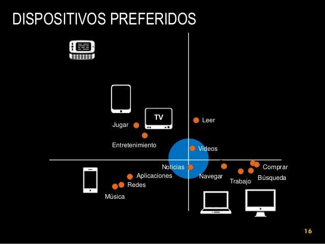 DISPOSITIVOS PREFERIDOS  TV Jugar Entretenimiento Noticias Aplicaciones Redes  Leer  Videos Comprar Navegar  Trabajo  Búsq...