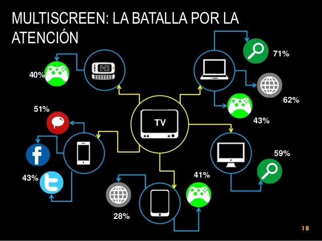 MULTISCREEN: LA BATALLA POR LA ATENCIÓN 71% 40% 62%  51% 43%  TV  59% 41%  43%  28% 18