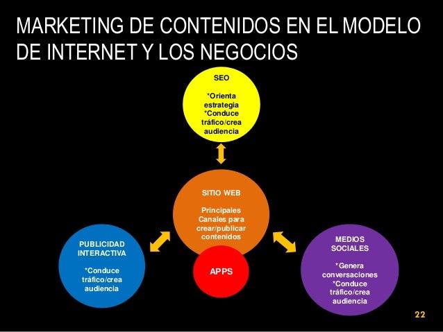 MARKETING DE CONTENIDOS EN EL MODELO DE INTERNET Y LOS NEGOCIOS SEO *Orienta estrategia *Conduce tráfico/crea audiencia  S...