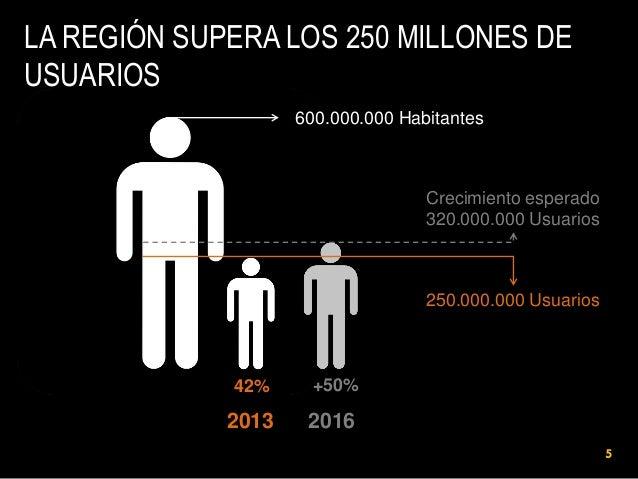 LA REGIÓN SUPERA LOS 250 MILLONES DE USUARIOS 600.000.000 Habitantes  Crecimiento esperado 320.000.000 Usuarios  250.000.0...