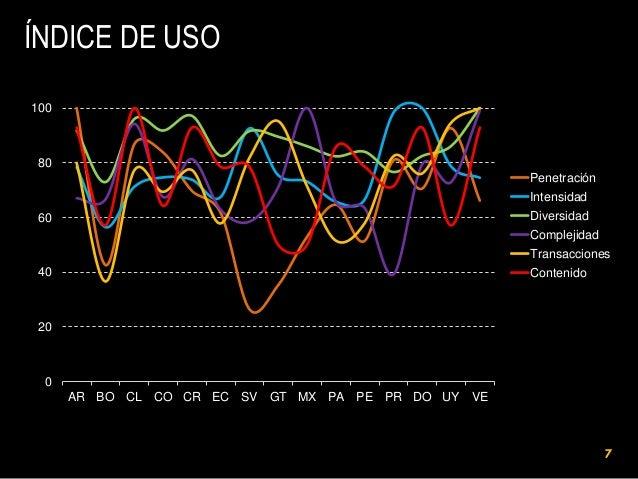 ÍNDICE DE USO 120  100  80 Penetración  Intensidad Diversidad  60  Complejidad Transacciones 40  Contenido  20  0  AR BO C...