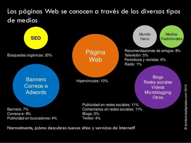 ®tendenciasdigitales.com2010 Las páginas Web se conocen a través de los diversos tipos de medios Búsquedas orgánicas: 20% ...