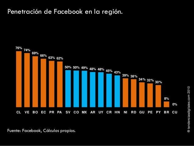 ®tendenciasdigitales.com2010 Fuente: Facebook, Cálculos propios. Penetración de Facebook en la región. 76% 74% 69% 66% 63%...