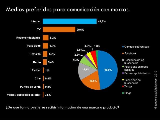 ®tendenciasdigitales.com2010 ¿De qué forma prefieres recibir información de una marca o producto? Medios preferidos para c...