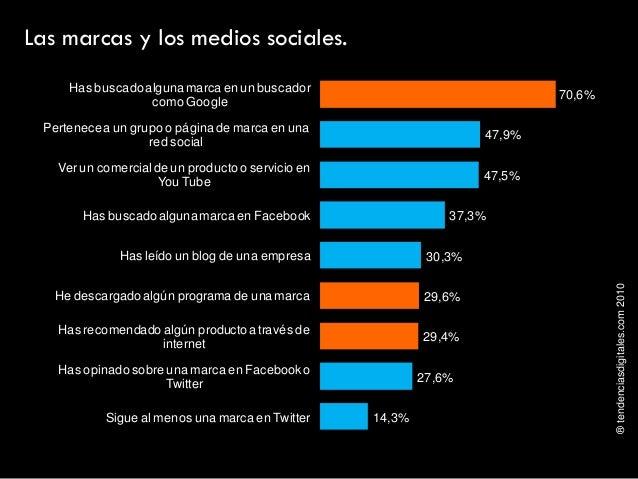 ®tendenciasdigitales.com2010 Las marcas y los medios sociales. 70,6% 47,9% 47,5% 37,3% 30,3% 29,6% 29,4% 27,6% 14,3% Has b...